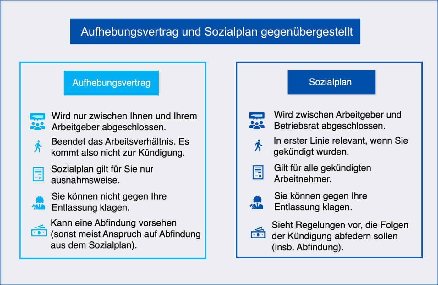 Aufhebungsvertrag und Sozialplan gegenübergestellt.